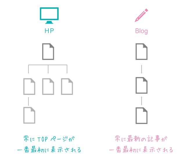 hp_blog